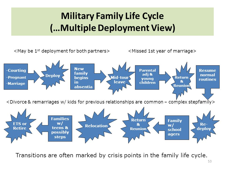 Military Family Life Cycle (…Multiple Deployment View)