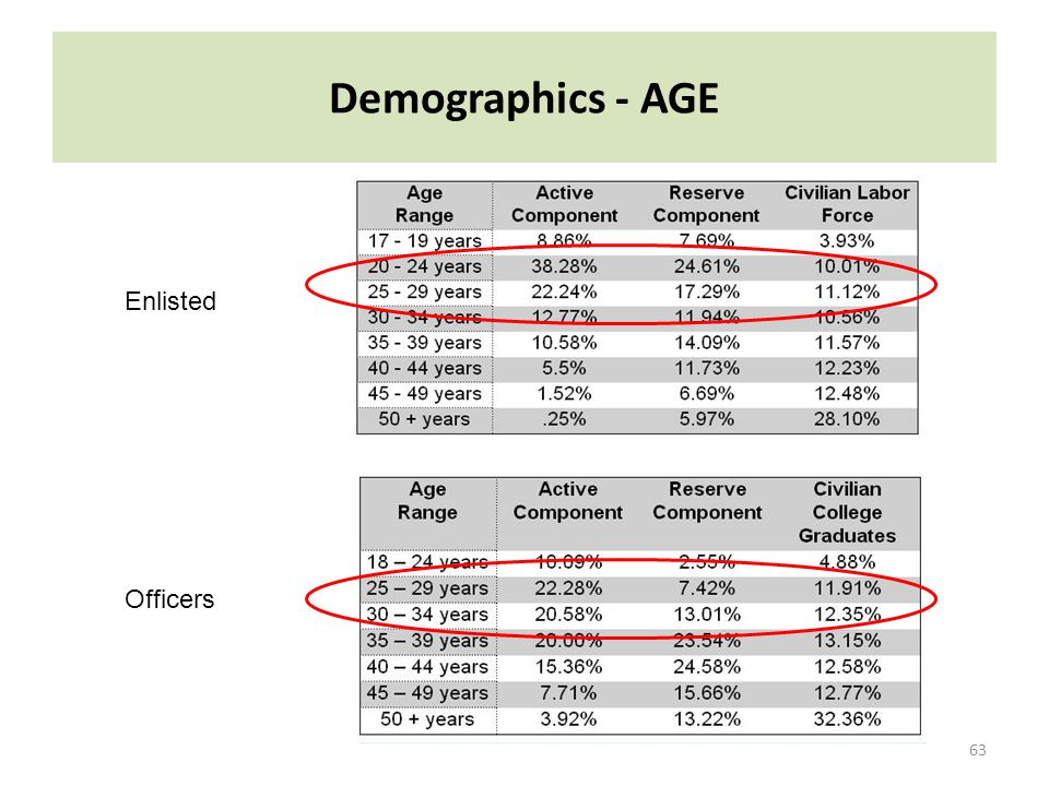 Demographics - AGE Enlisted Officers Key Points: