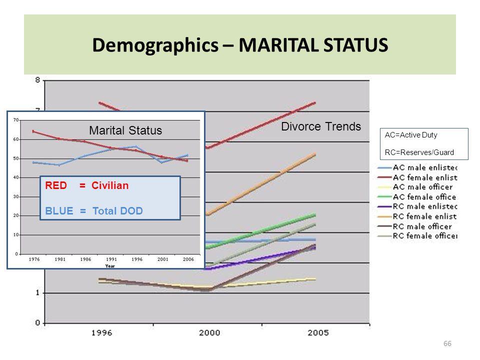 Demographics – MARITAL STATUS