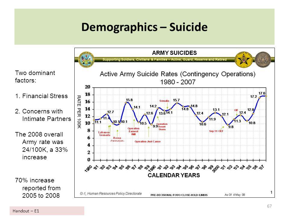Demographics – Suicide