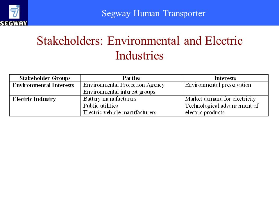 Stakeholders: Environmental and Electric Industries