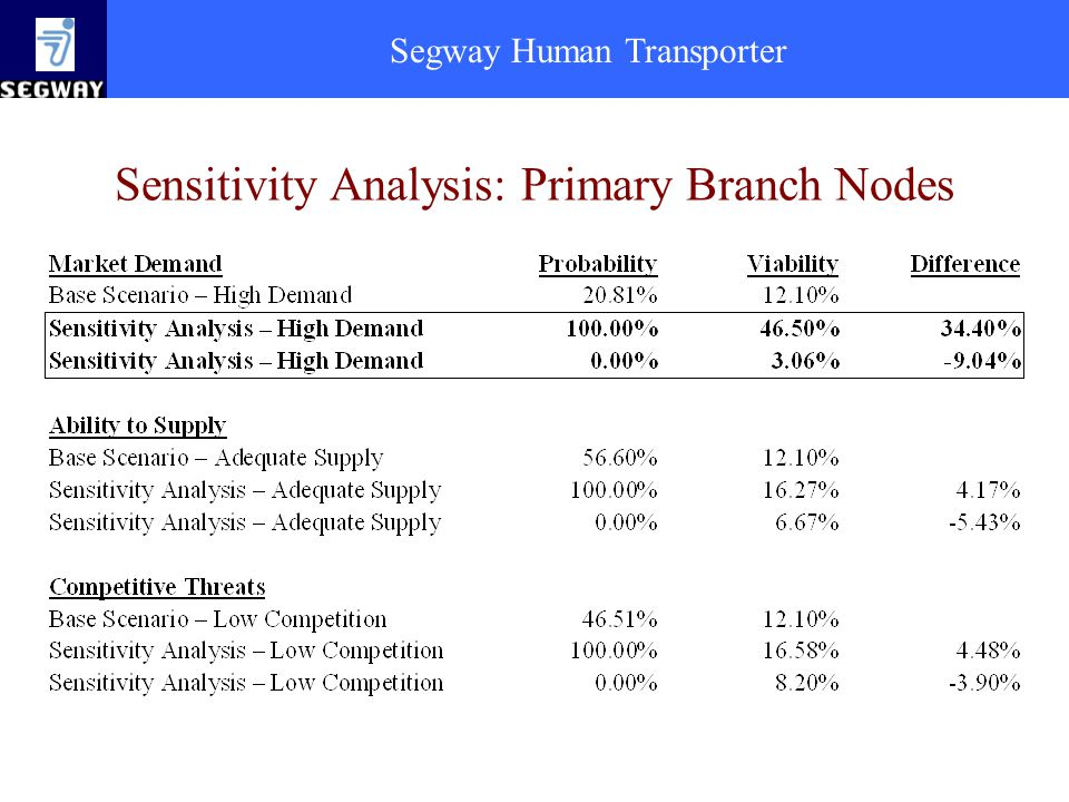 Sensitivity Analysis: Primary Branch Nodes