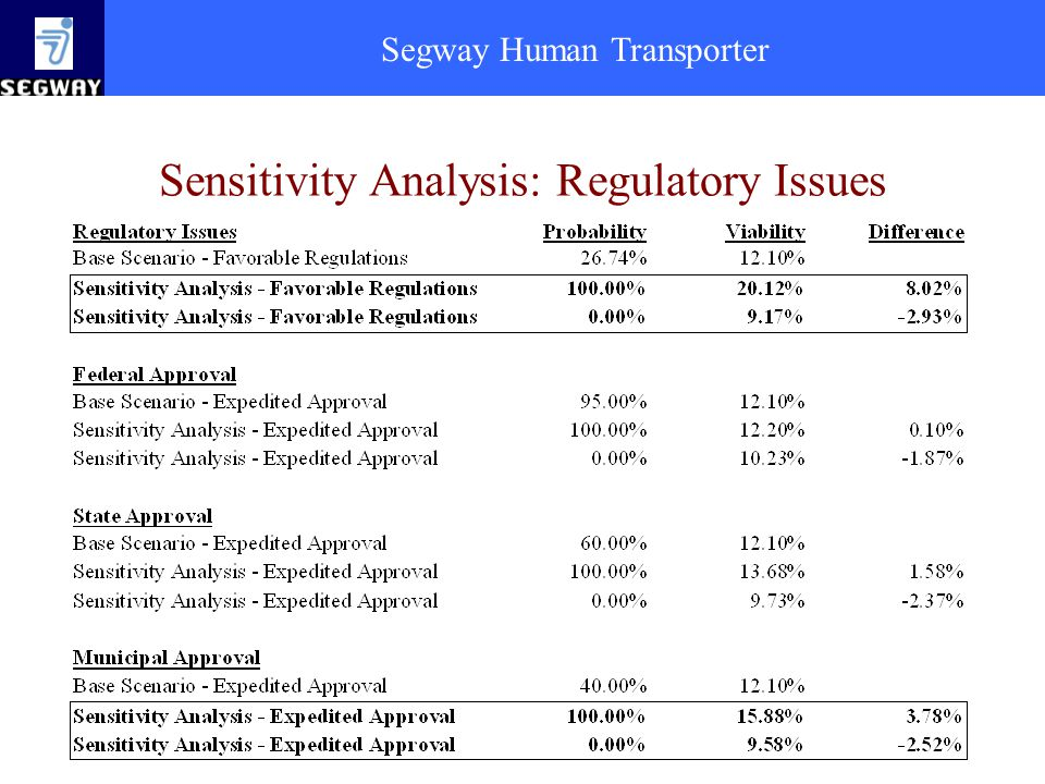 Sensitivity Analysis: Regulatory Issues