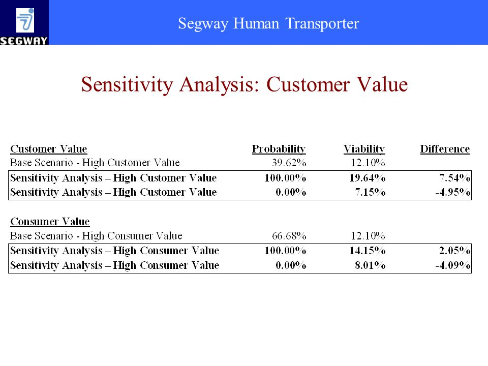 Sensitivity Analysis: Customer Value