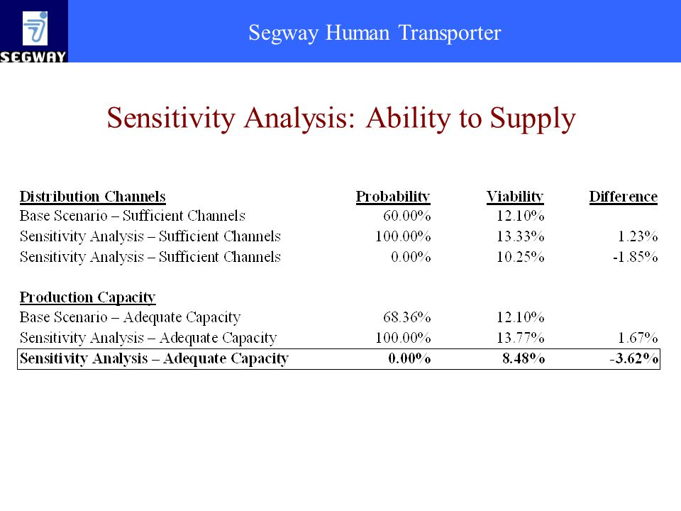 Sensitivity Analysis: Ability to Supply