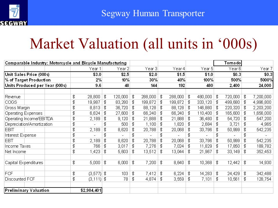 Market Valuation (all units in '000s)