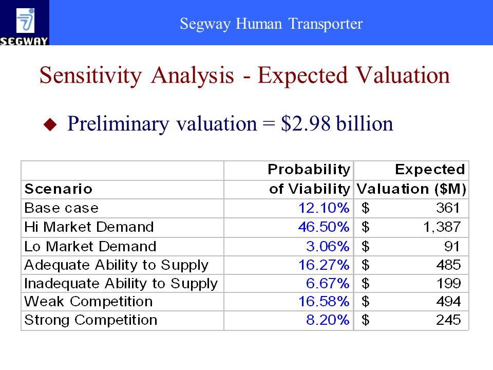 Sensitivity Analysis - Expected Valuation