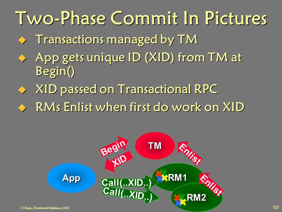 Two-Phase Commit In Pictures