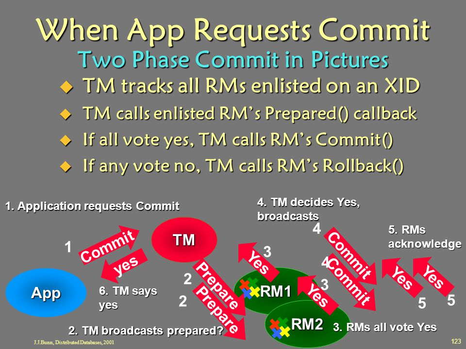 When App Requests Commit Two Phase Commit in Pictures