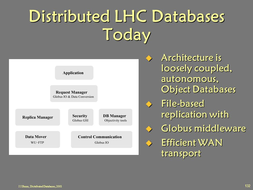 Distributed LHC Databases Today