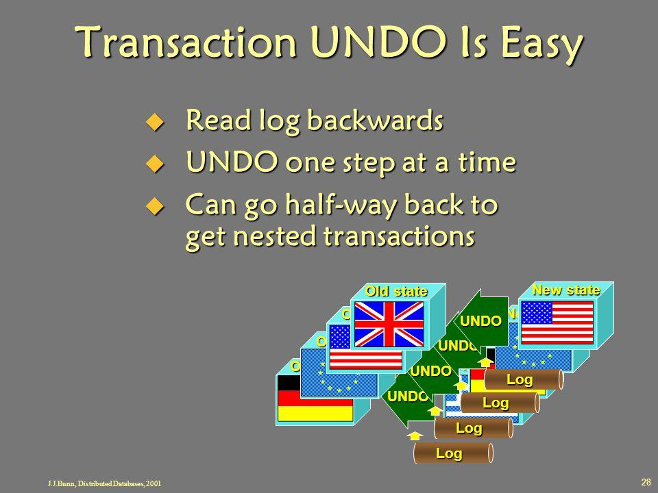 Transaction UNDO Is Easy