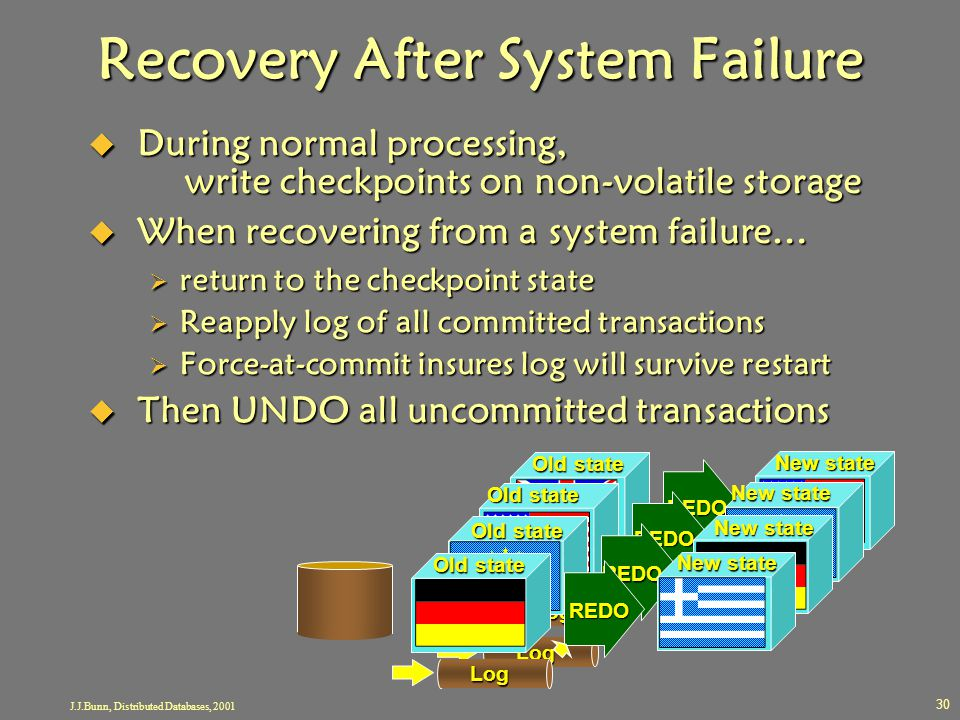 Recovery After System Failure