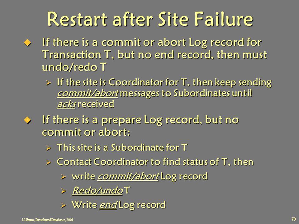 Restart after Site Failure