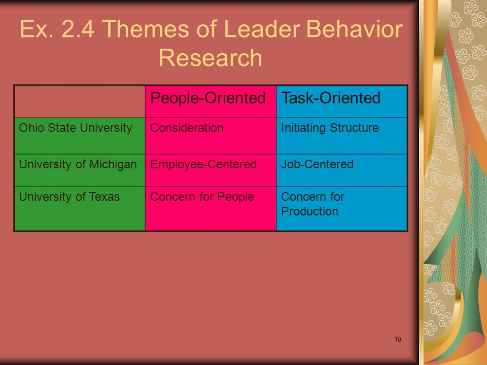 Ex. 2.4 Themes of Leader Behavior Research