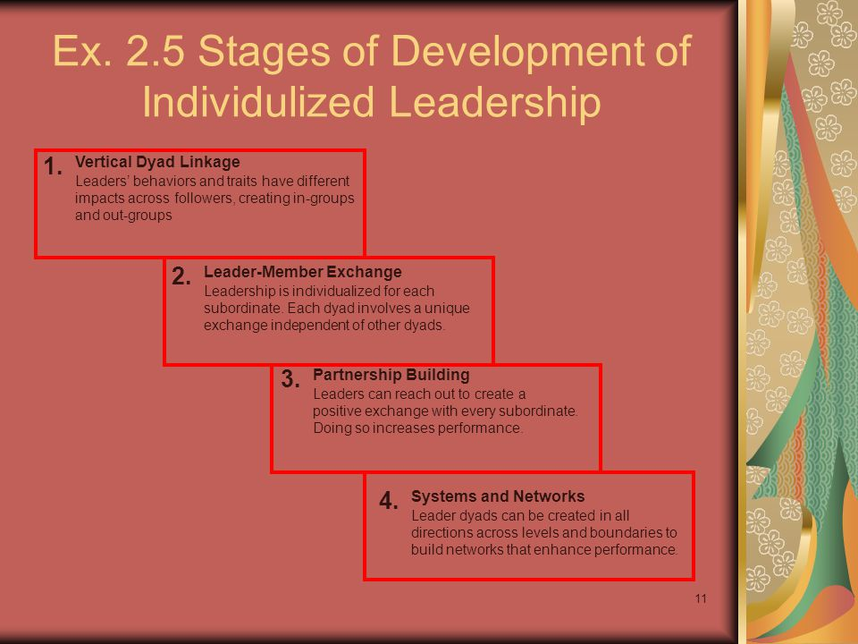 Ex. 2.5 Stages of Development of Individulized Leadership