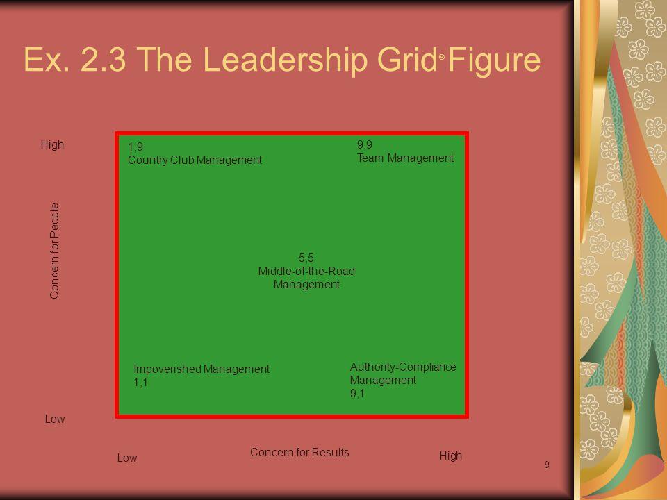 Ex. 2.3 The Leadership Grid® Figure