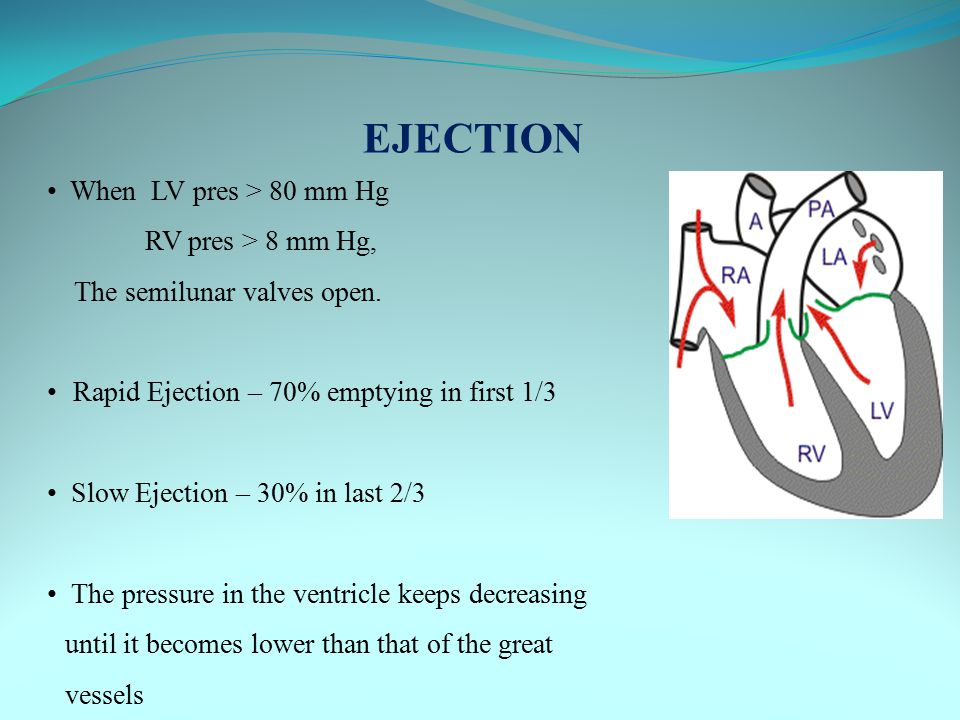 EJECTION When LV pres > 80 mm Hg RV pres > 8 mm Hg,