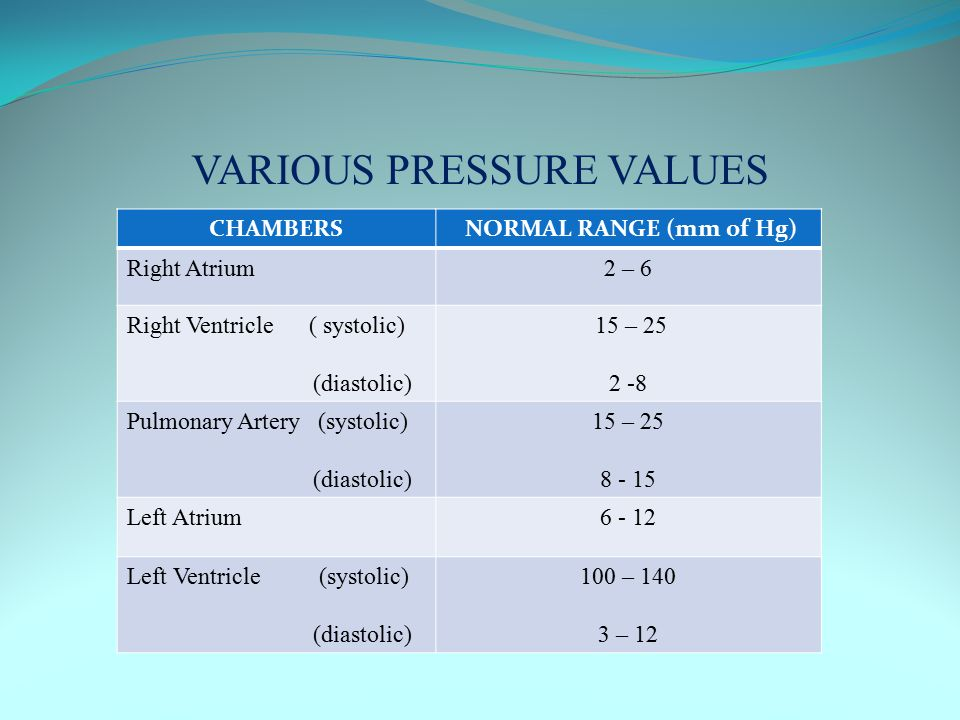 VARIOUS PRESSURE VALUES