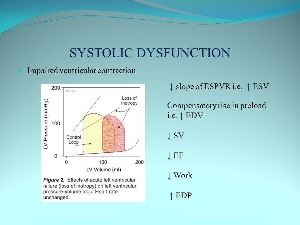 SYSTOLIC DYSFUNCTION Impaired ventricular contraction