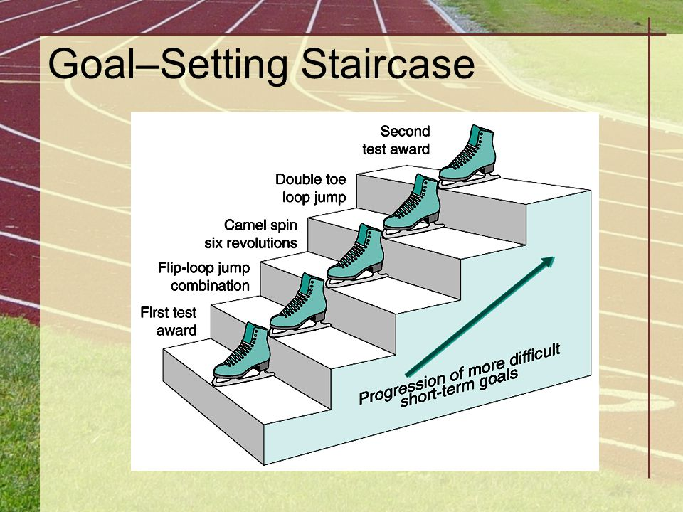 Goal–Setting Staircase
