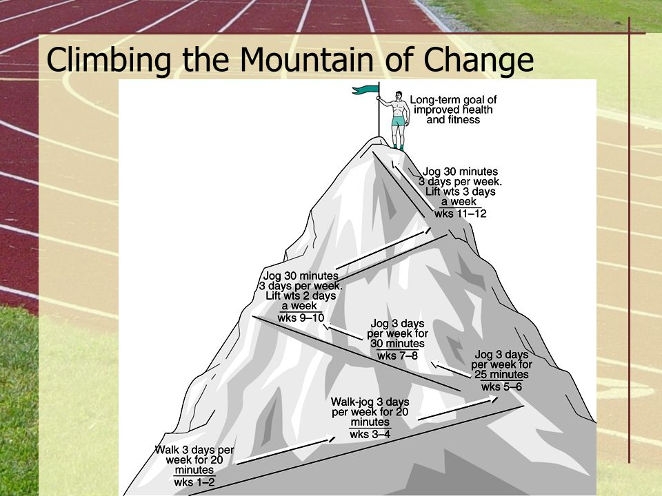 Climbing the Mountain of Change