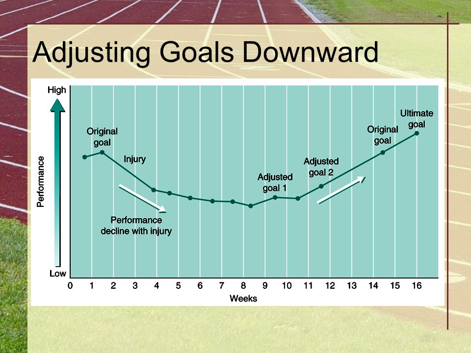 Adjusting Goals Downward