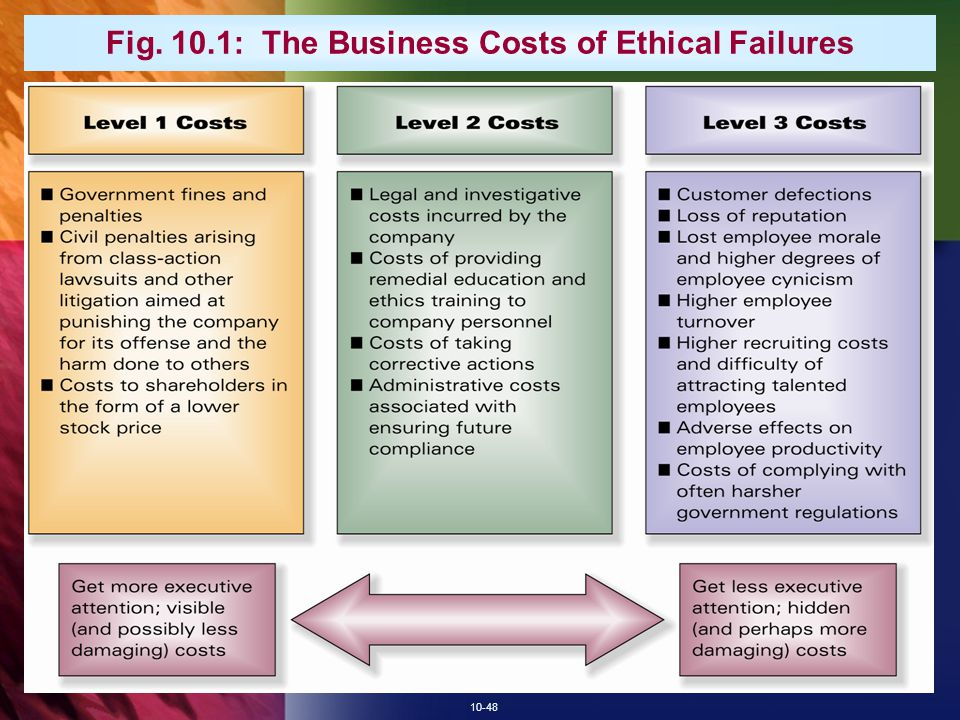 Fig. 10.1: The Business Costs of Ethical Failures