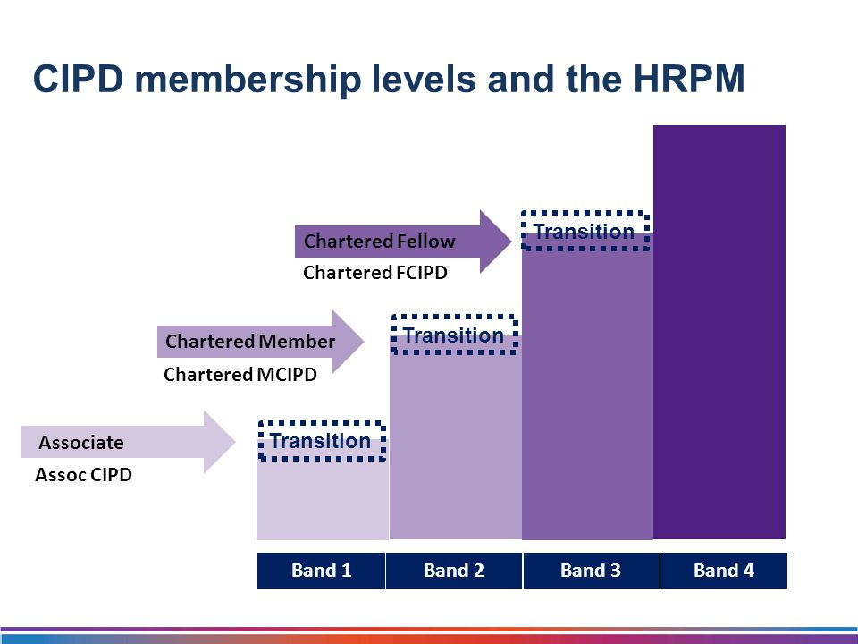 CIPD membership levels and the HRPM