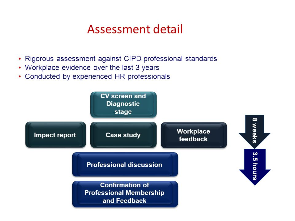 Assessment detail Rigorous assessment against CIPD professional standards. Workplace evidence over the last 3 years.