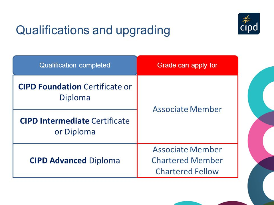 Qualifications and upgrading