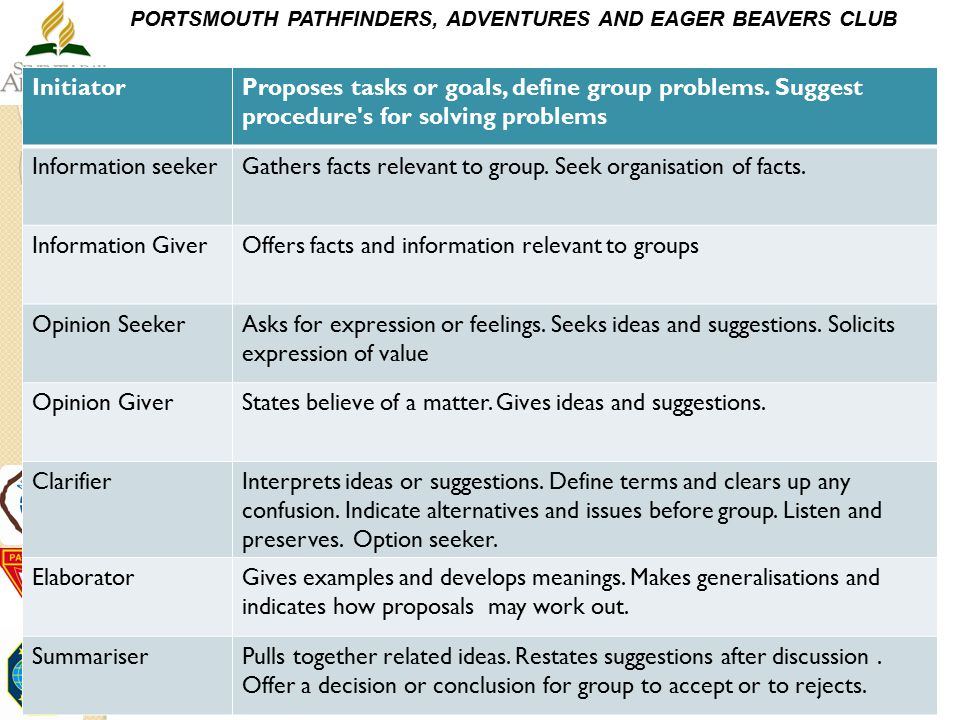 Initiator Proposes tasks or goals, define group problems. Suggest procedure s for solving problems.