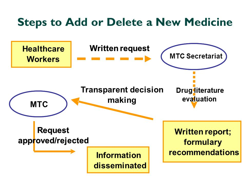 Steps to Add or Delete a New Medicine
