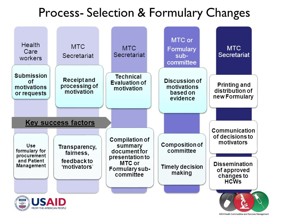 Process- Selection & Formulary Changes