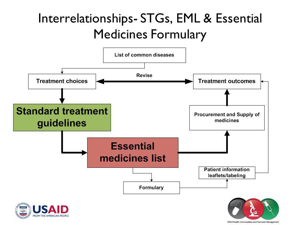 Interrelationships- STGs, EML & Essential Medicines Formulary