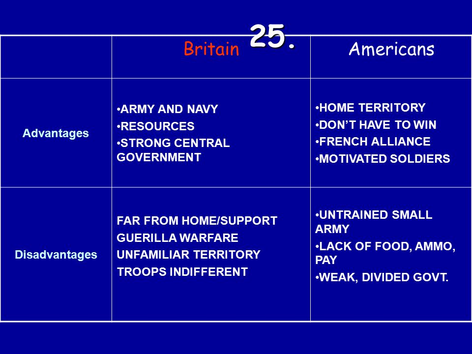 25. Britain Americans ARMY AND NAVY HOME TERRITORY RESOURCES