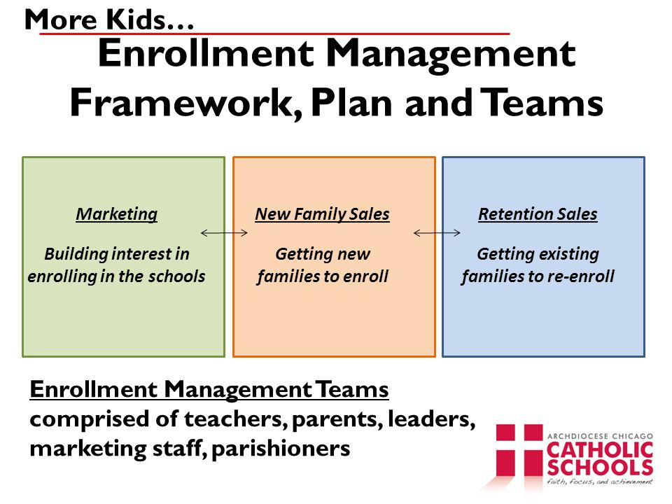 Enrollment Management Framework, Plan and Teams