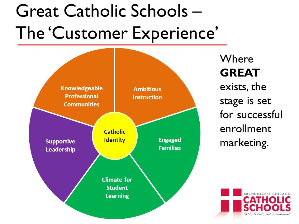 Great Catholic Schools – The 'Customer Experience'