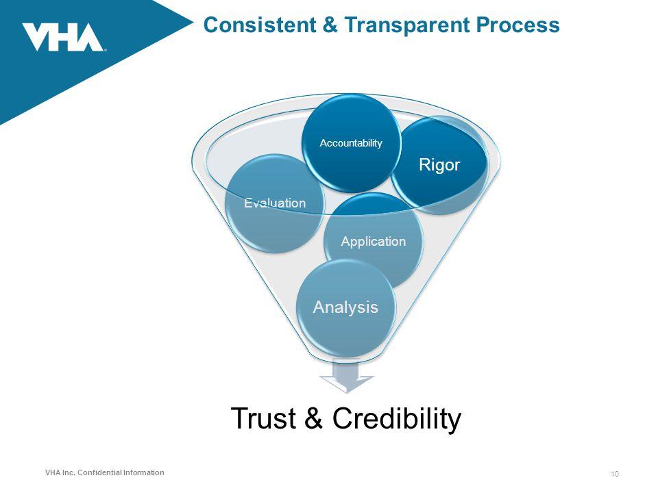 Consistent & Transparent Process
