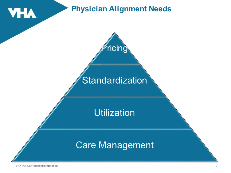 Physician Alignment Needs