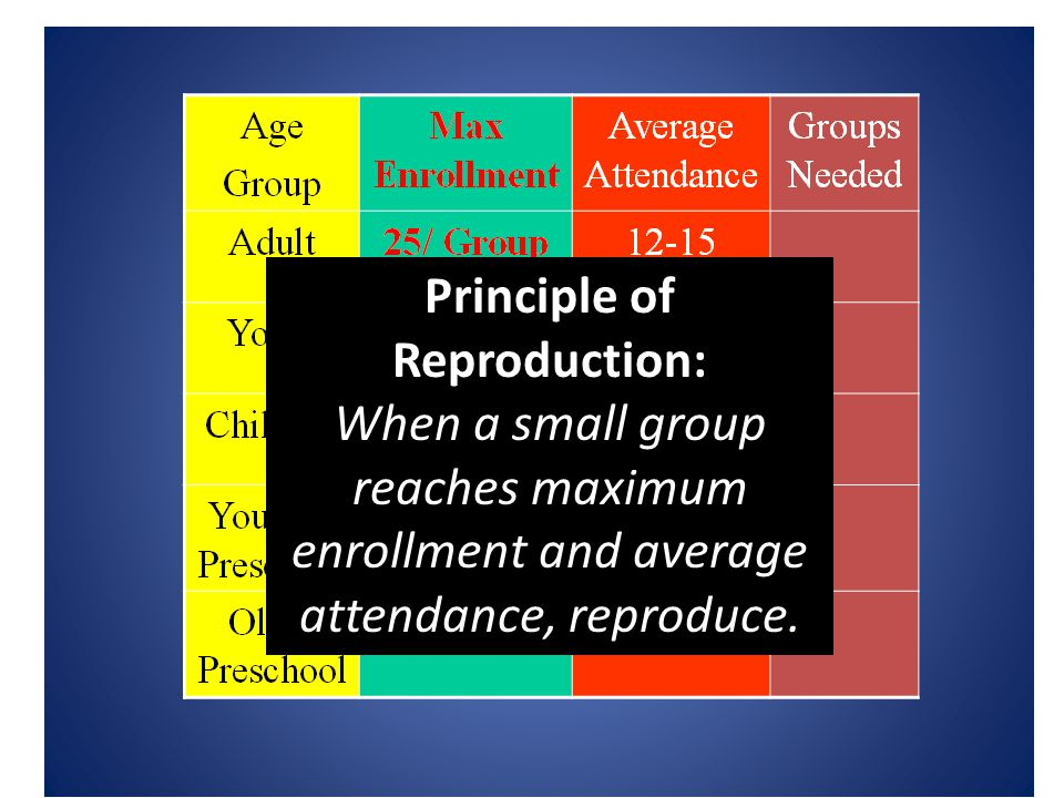 Principle of Reproduction: