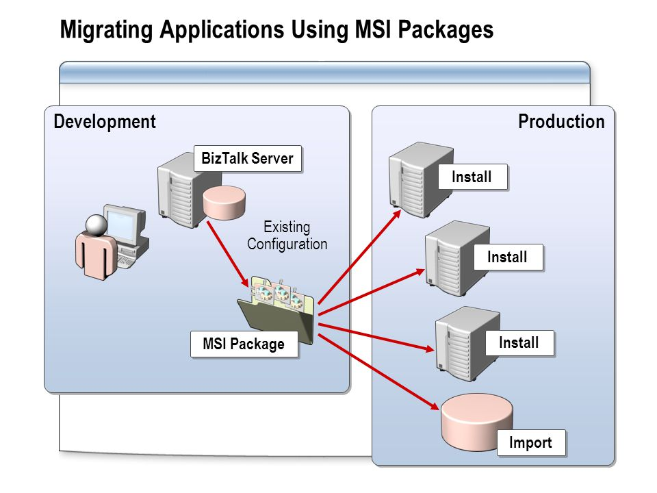 Migrating Applications Using MSI Packages