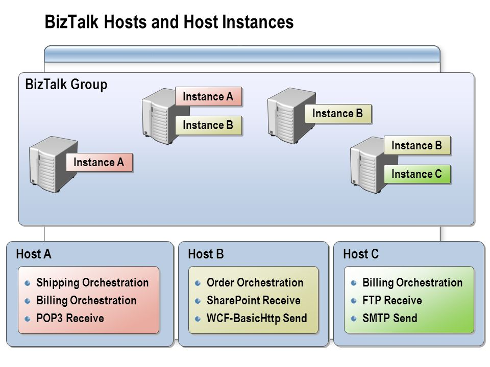 BizTalk Hosts and Host Instances
