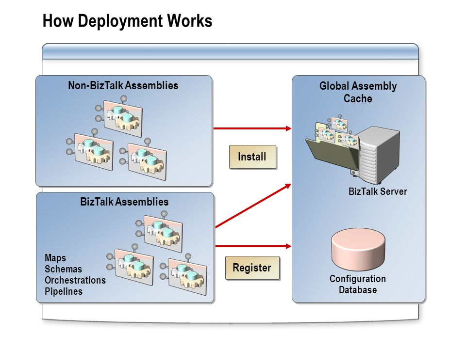 Non-BizTalk Assemblies Configuration Database
