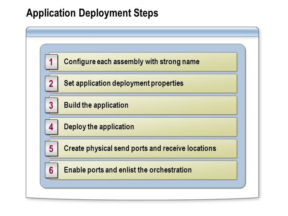 Application Deployment Steps