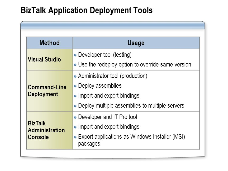 BizTalk Application Deployment Tools