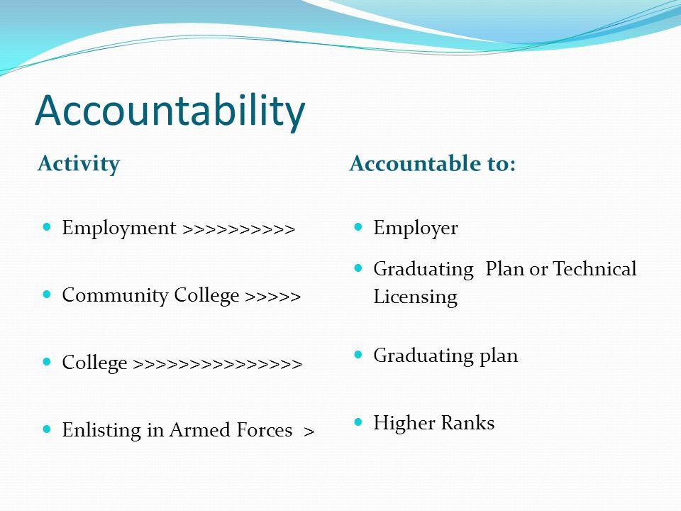 Accountability Activity Accountable to: