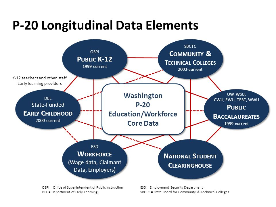P-20 Longitudinal Data Elements