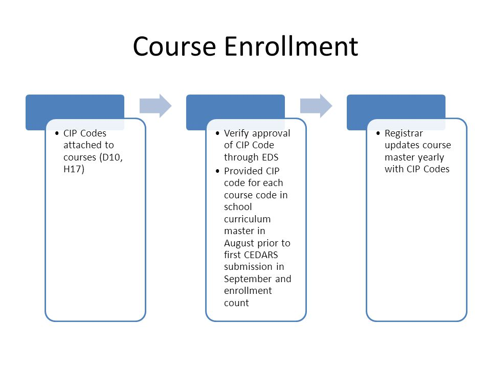 Course Enrollment CIP Codes attached to courses (D10, H17)