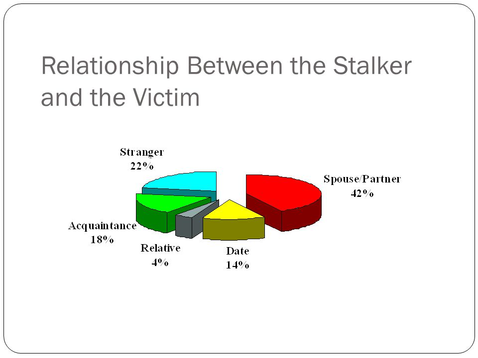 Relationship Between the Stalker and the Victim