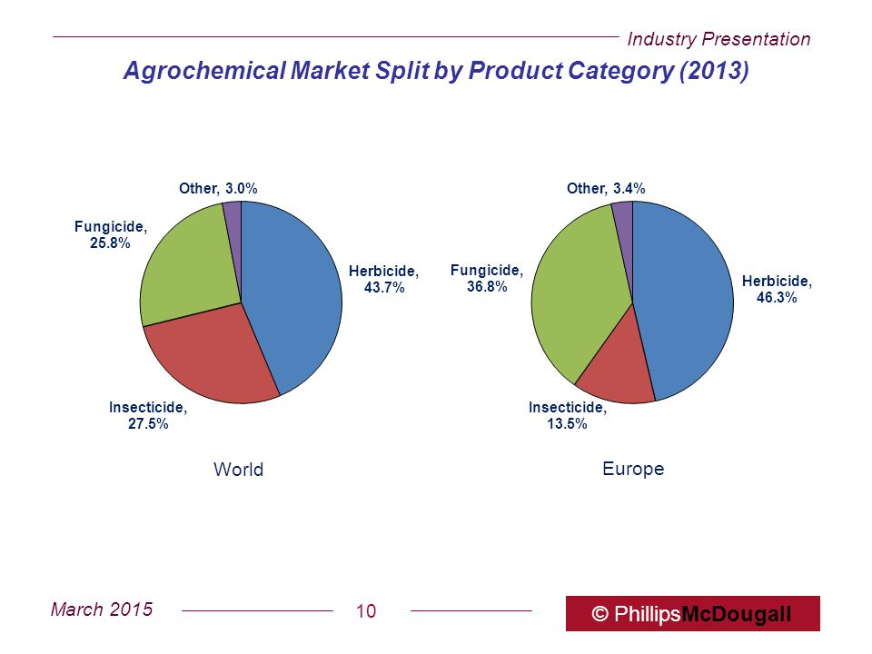 Agrochemical Market Split by Product Category (2013)